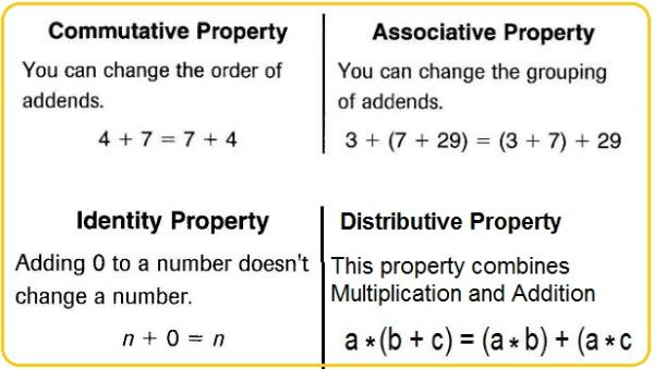 math worksheet : properties of addition worksheets grade 5  properties of addition  : Distributive Property Of Multiplication Worksheets